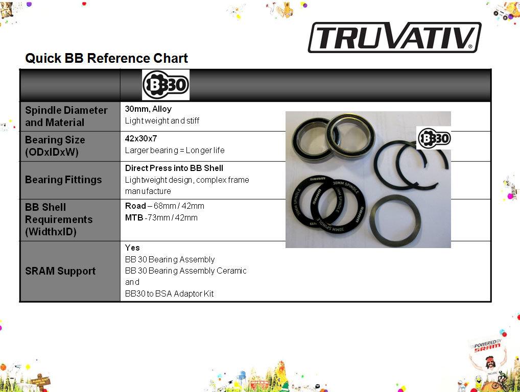 Ložiska Truvativ BB30